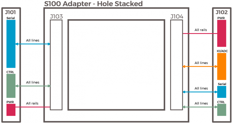 S100 Adapter - Hole Stacked Block Diagram.png
