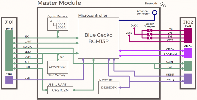 S100 Master - Blue Gecko BGM13P - Block Diagram.png